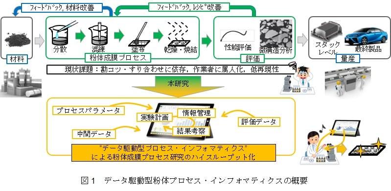 図1 データ駆動型粉体プロセス・インフォマティクスの概要