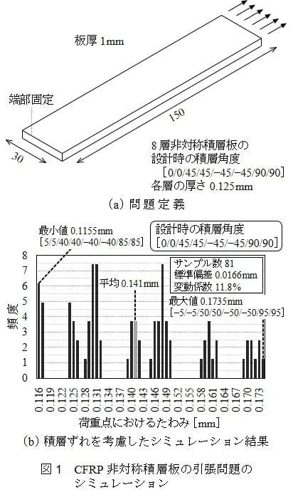 図1 CFRP非対称積層板の引張問題のシミュレーション