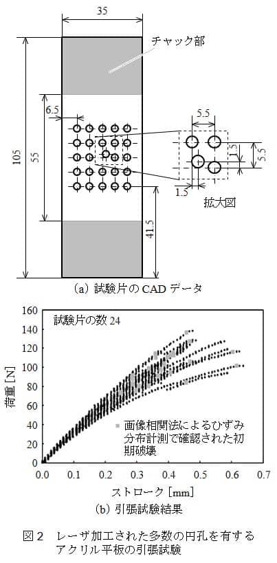 図2 レーザ加工された多数の円孔を有するアクリル平板の引張試験